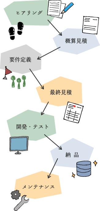 図:データベース導入までの流れ