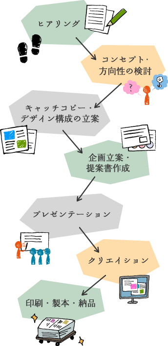 図:制作の流れ