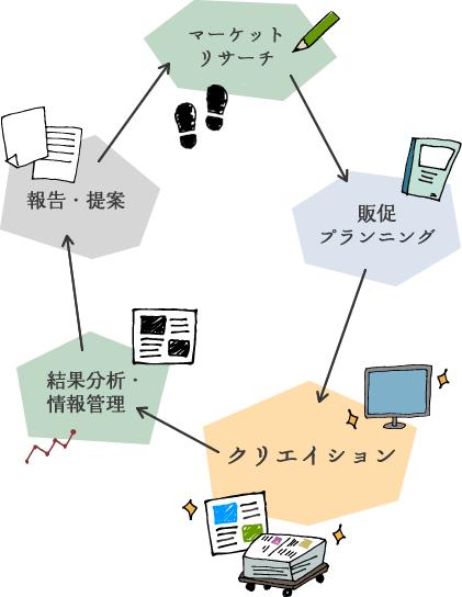 図:プランニングのサイクル