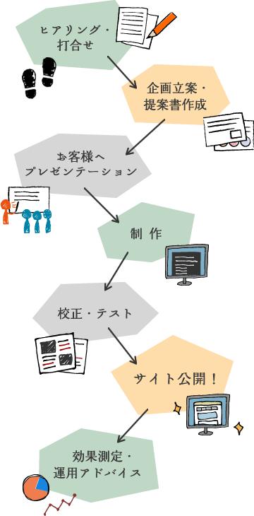 図:Web制作の流れ